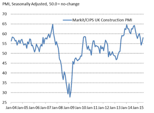June's Construction PMI shows activity remained well above the 50.0 threshold of no change, and has grown markedly since May 2015