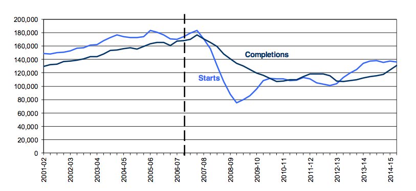 Trends in starts and completions, England, 12 month rolling totals. Source: CPA
