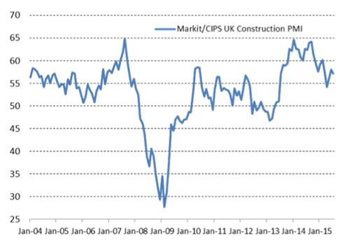 The Markit / CIPS UK Construction PMI. Source: Markit/CIPS