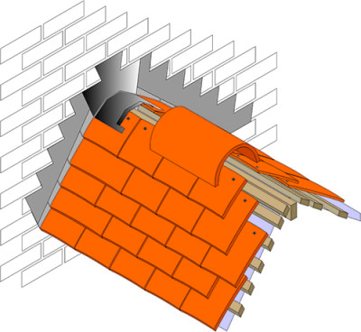 The Use Of Saddles Roofing Cladding Amp Insulation