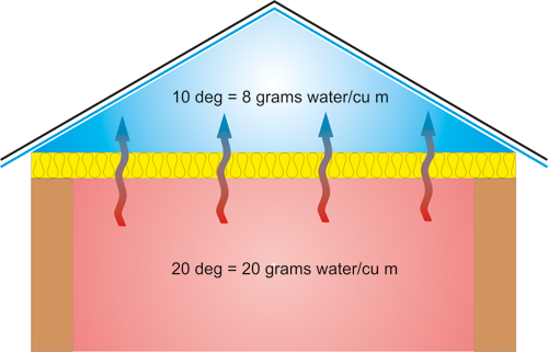 """fig 1: """"5 litres of water will be deposited somewhere if it is not allowed to escape from the roof space"""""""