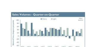 Sales volumes - quarter-on-quarter