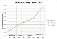 Air permeability graph - tests 1 and 2