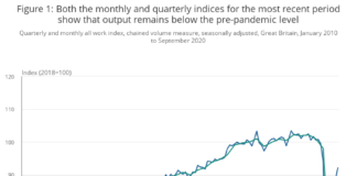 Both the monthly and quarterly indices for the most recent period show that output remains below the pre-pandemic level