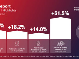 Report highlights from August 2021.